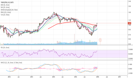 YNDX/RSX: Playing upcoming oil rally with YNDX