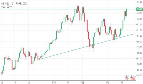 WTIUSD: 美原油期持续上涨