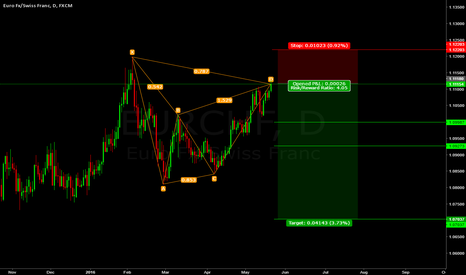 EURCHF: Short EURCHF Gartley