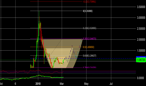 XRPUSD: XRP-Breakout with Ghost Feed