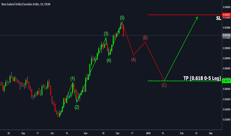 NZDCAD: NZDCAD Elliott Wave Pattern Completion !!! ABC Forming...