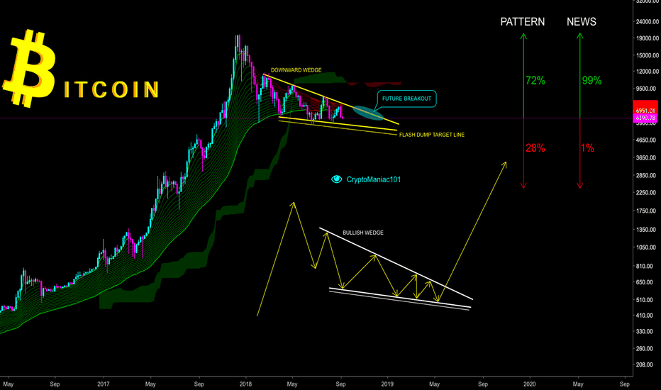 BTCUSD: BITCOIN BULL RUN IS JUST BEGINNING - CryptoManiac101