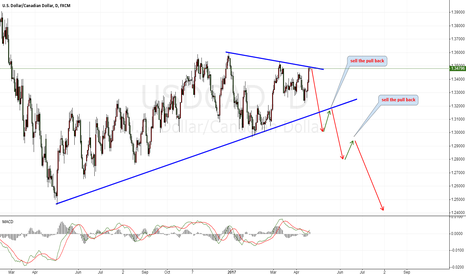 USDCAD: USDCAD Good Chance For Short