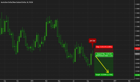 AUDNZD: AUDNZD pin bar
