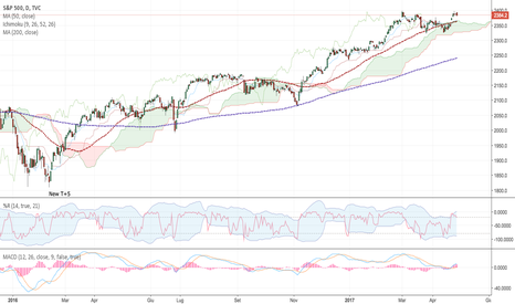 SPX: S&P 500 - work in progress