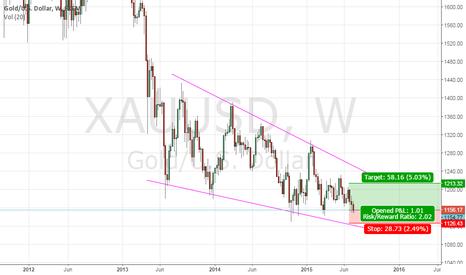 XAUUSD: Long Gold Off Risk Aversion