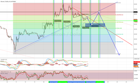 BTCUSD: runup before retesting lows