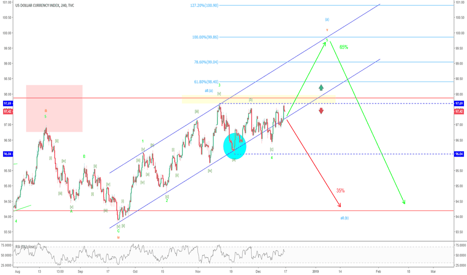 DXY: DXY – Short break in the south postponed?