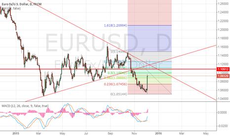 EURUSD: good position at 1.110-1.117