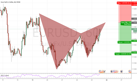 EURUSD: EURUSD bearish gartley h1