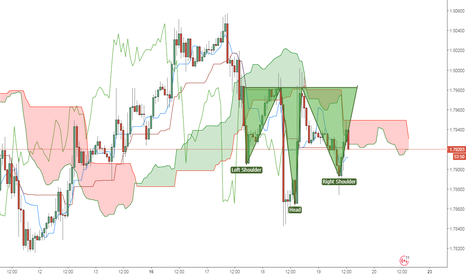 GBPCAD: possible head and shoulders forming on the 1hr