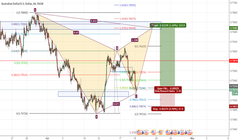 AUDUSD: AUDUSD gartley pattern formation long opportunity 123 pips