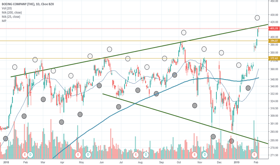 BA: BA - Pullback in the coming days?