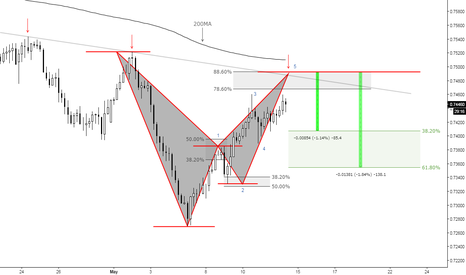 AUDCHF: (4h) Eventual Bearish Bat at Structure!