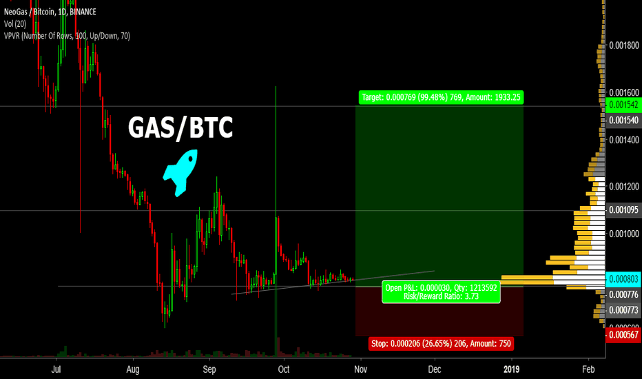 GASBTC: GAS/BTC in Very Good Buying Zone and Can Take Sure Shot Profit