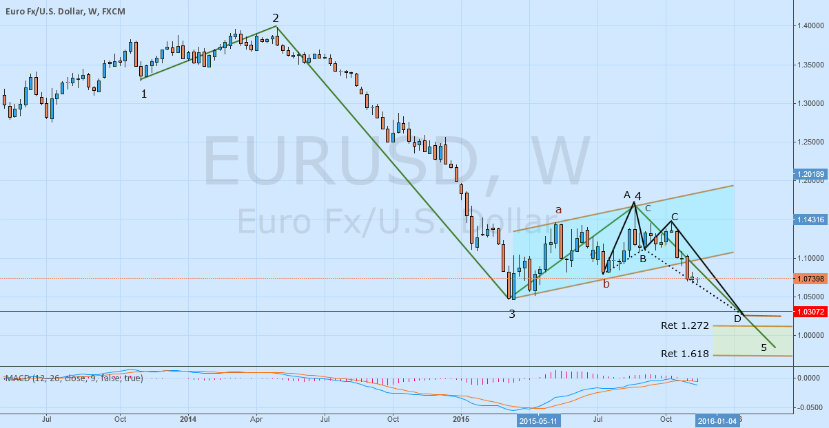Update EURUSD Analysis Elliot Wave Weekly Time