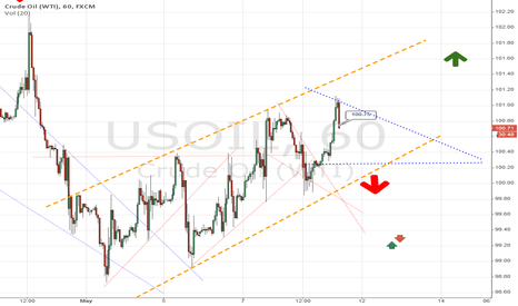 USOIL: USOIL Descending Triangle
