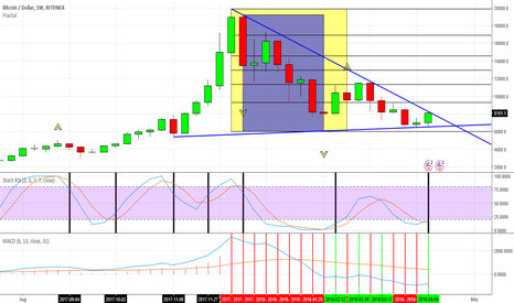 BTCUSD: Because everybody else going long plus Stoch RSI