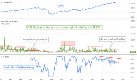 HIGN/SPX*100: Market Breadth Update: No News is Bad News