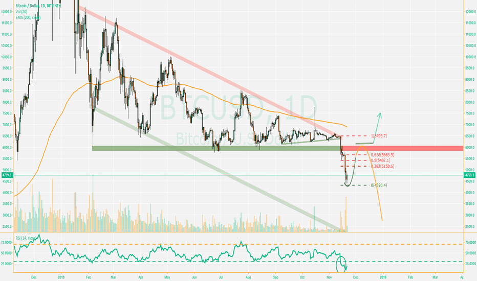 BTCUSD: BTC-With Rebound-Chance?