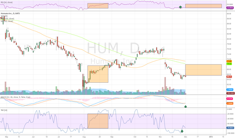 HUM: HUM repeating bottoming pattern