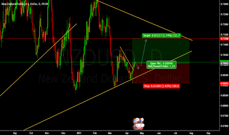 NZDUSD: LONG NZDUSD BUY ENTRY @ 0.70093