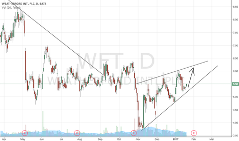 WFT: WFT SHORT TERM PLAY