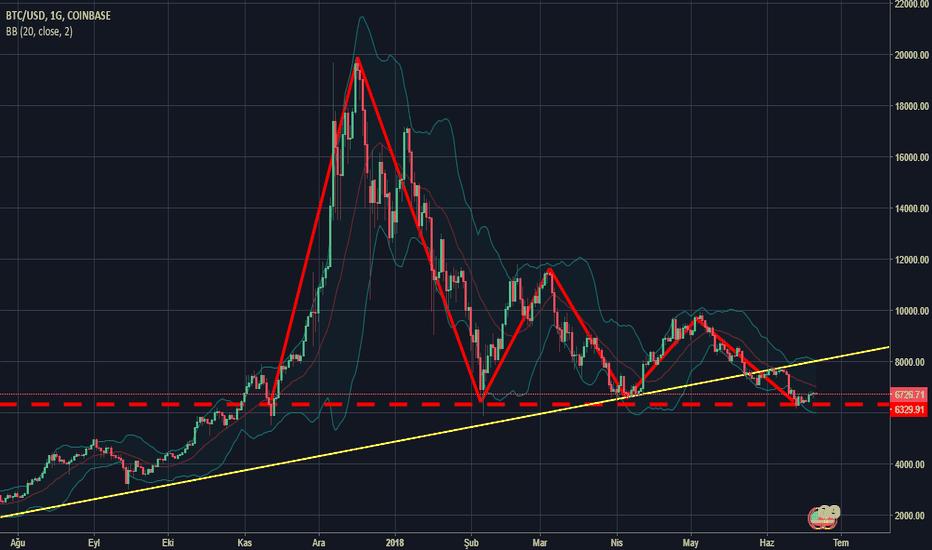 BTCUSD: Bitcoin Düşen üçgen formasyonu