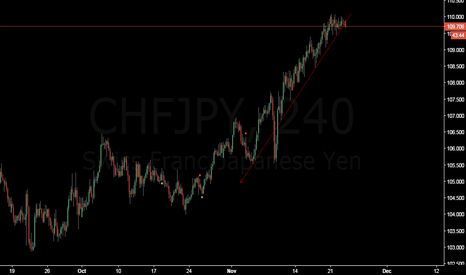 CHFJPY: Confirmed Breakdown on 4H