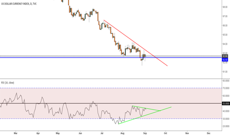 DXY: Dollar holding real strong