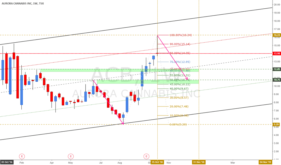 Acb Stock Price And Chart Tradingview