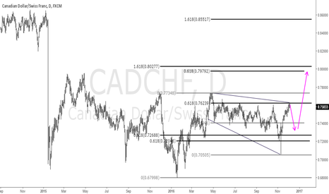 CADCHF: CADCHF Broadening bottom?