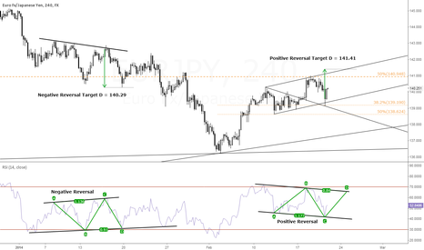 EURJPY: EUR/JPY - Speculating on Future Direction Using RSI Reversals