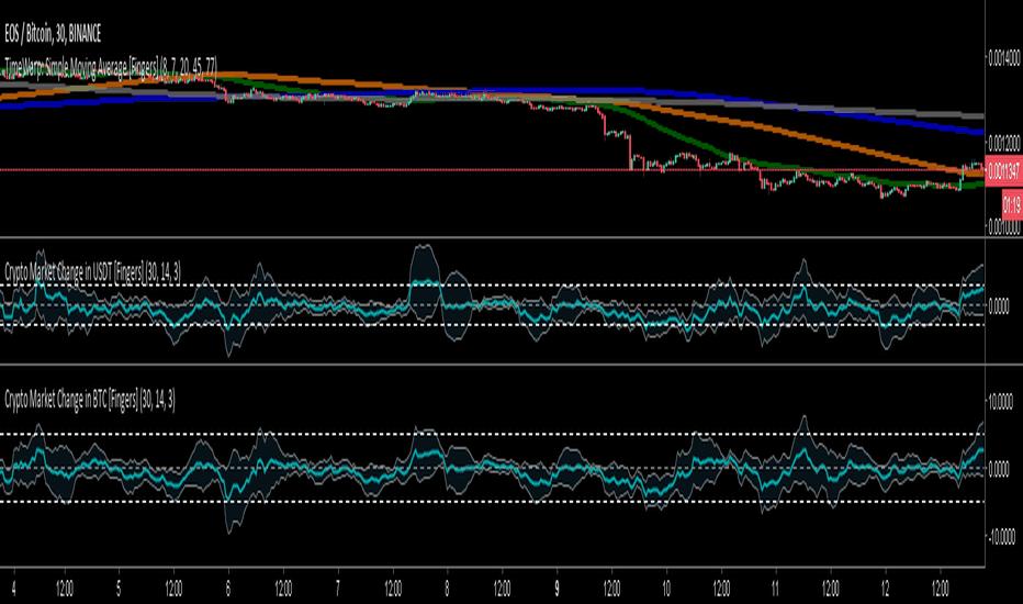Marketprofile — Indicators and Signals — TradingView