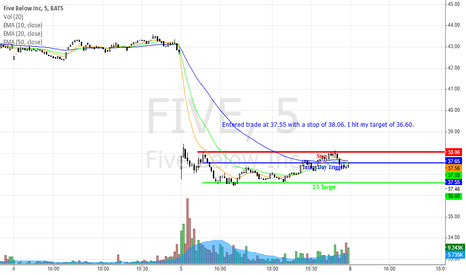 FIVE: Retest Gap- 12/05/2014