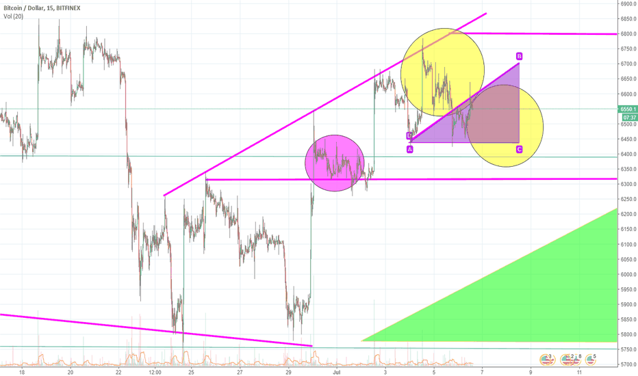 BTCUSD: Bitcoin Ready To Drop It Like Its Hot Before We Bounce Bounce