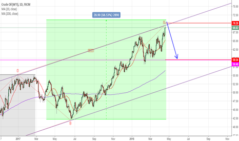 USOIL: Why $70 Oil Makes A Good Selling Opportunity