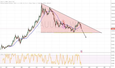 XAUUSD: DESCENDING TRIANGLE GOLD