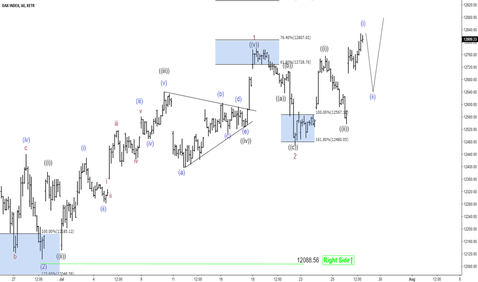 DAX: Elliott Wave Analysis: DAX Ready For Rally Higher?
