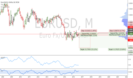 EURUSD: EURUSD: Monthly short setup