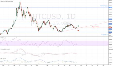 BTCUSD: Bitcoin Market Overview
