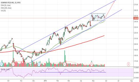 DPZ: $DPZ Trendline Support