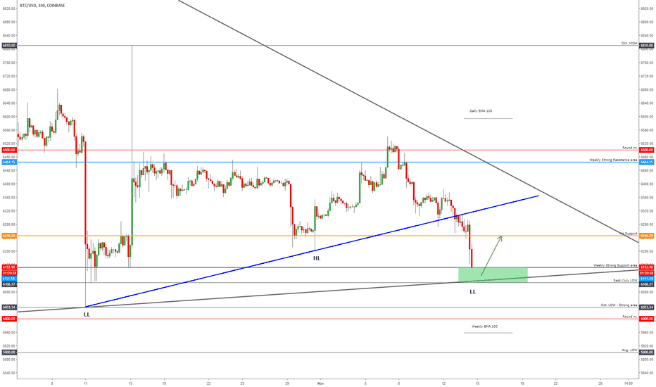 BTCUSD: BITCOIN - TA. Step-By-Step Just For YOU!!