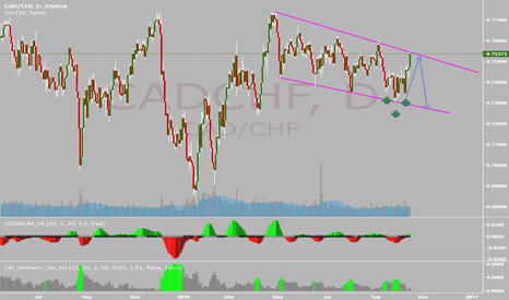 CADCHF: CADCHF SELL OPPORTUNITY !