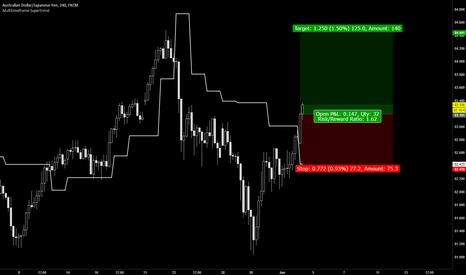 AUDJPY: Market in play : 6/4/2018