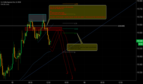 USDJPY: USDJPY sell idea ( 2618 Trade)  15M Timeframe