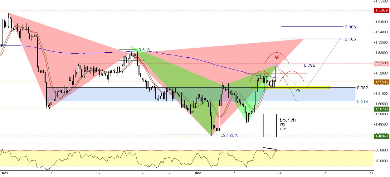 Bearish Gartley Completed & RSI Div / Bearish Cypher // IF=THE ®