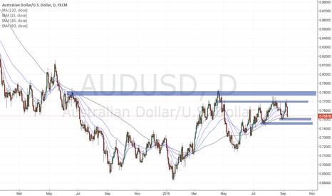 AUDUSD: AUDUSD eyes key 0.78 price level for bull strength