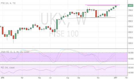 UKX: FTSE gains to prove progressively more difficult to maintain