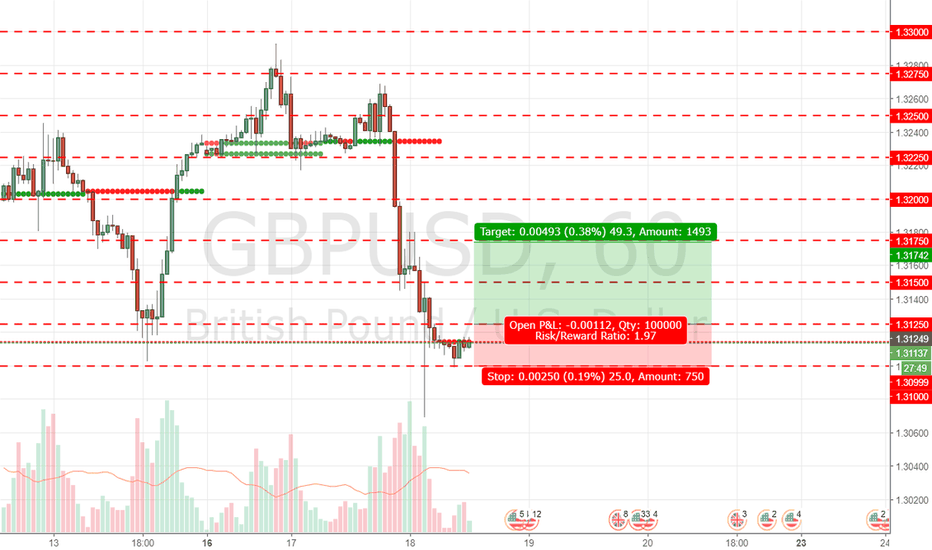 GBPUSD: gbpusd - buy signals and reasons